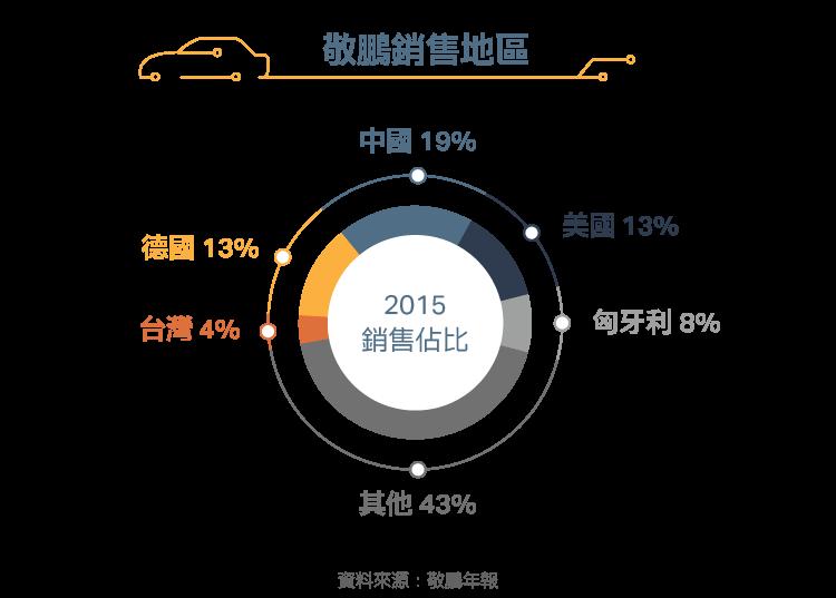 20161128率先插旗車用印刷電路板大廠  敬鵬(2355)_內文圖-03