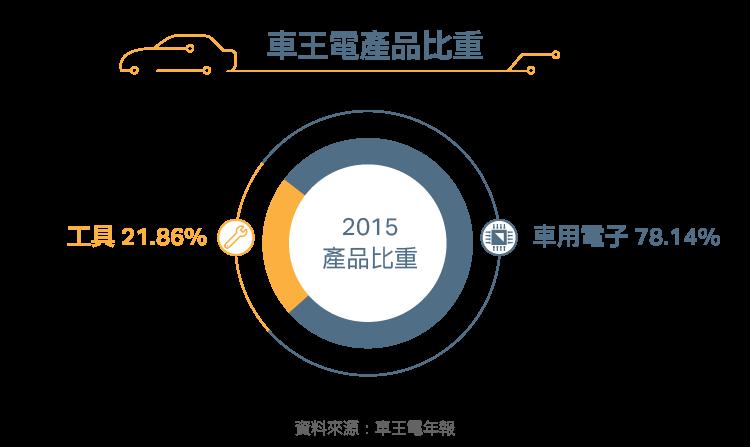 20161128車用電子概念股)車王電_內文圖-02
