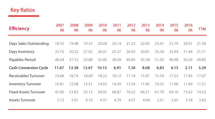 價值投資獵人之EPS成長型低於合理價的CAH卡地納健康-12