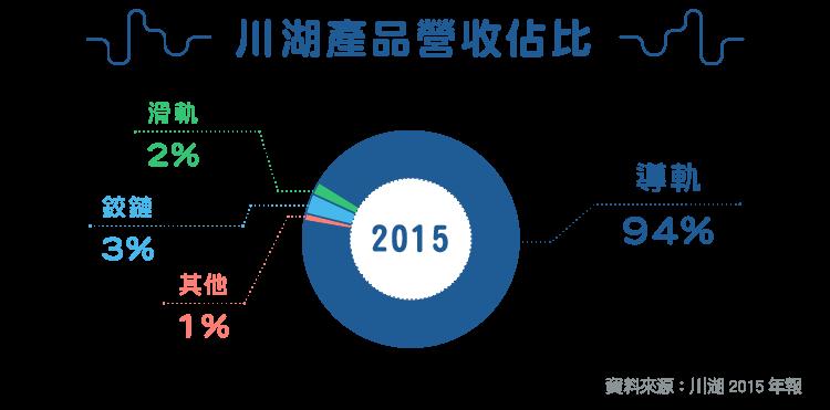 台灣五金廠以導軌進軍全世界-2059川湖_內文圖-01