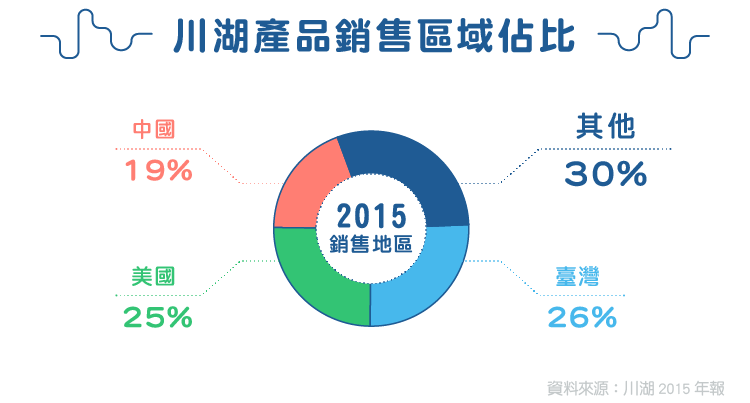 台灣五金廠以導軌進軍全世界-2059川湖_內文圖-02
