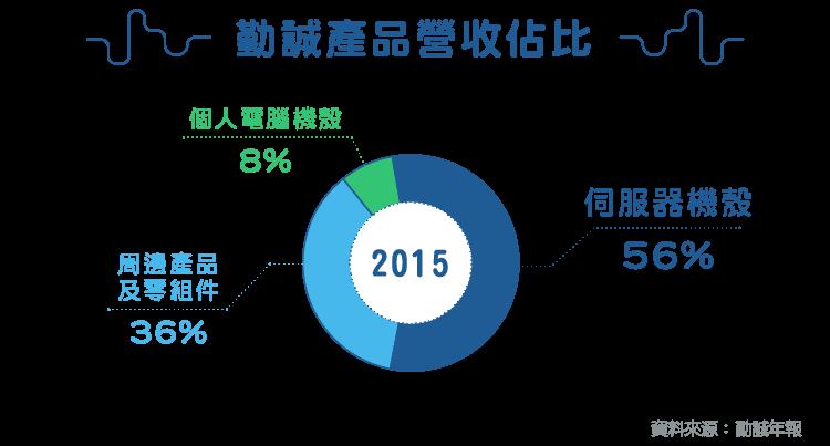 專業機殼整合方案供應商-8210勤誠_內文圖-02
