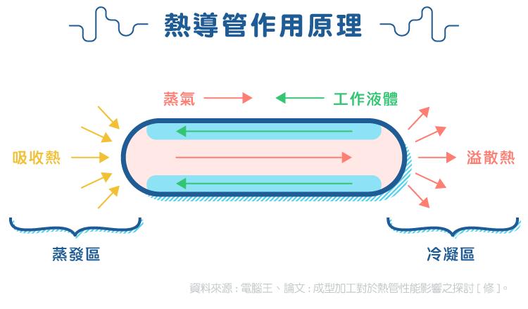 散熱模組廠:超眾-06