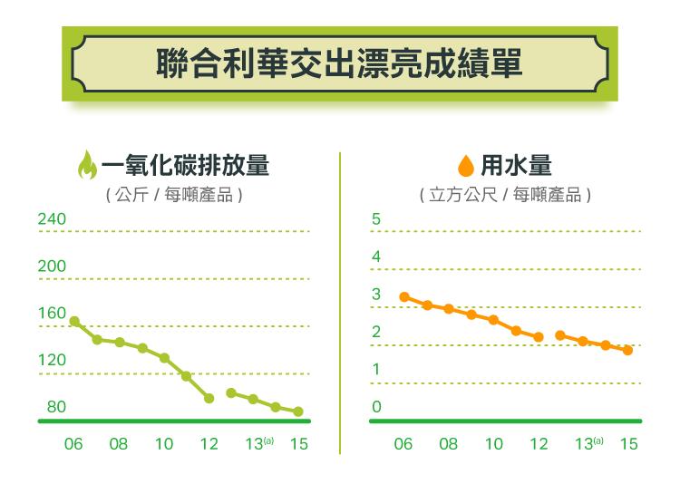 永續投資專題8)企業經營有「道」:聯合利華的重整大計(上)-04