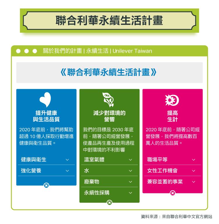 永續投資專題8)企業經營有「道」:聯合利華的重整大計(上)-05