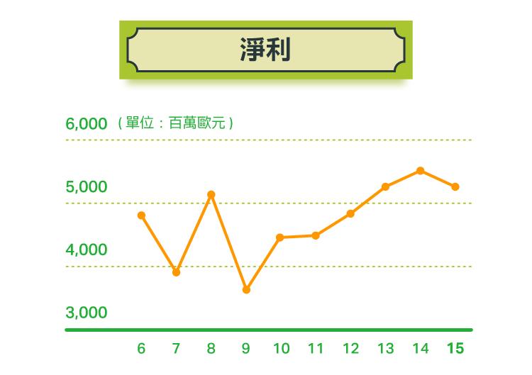 永續投資(9)企業經營有「道」:聯合利華的重整大計(下)-01