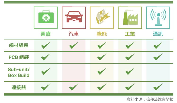 連接綠能產業商機-3023信邦_內文圖-07