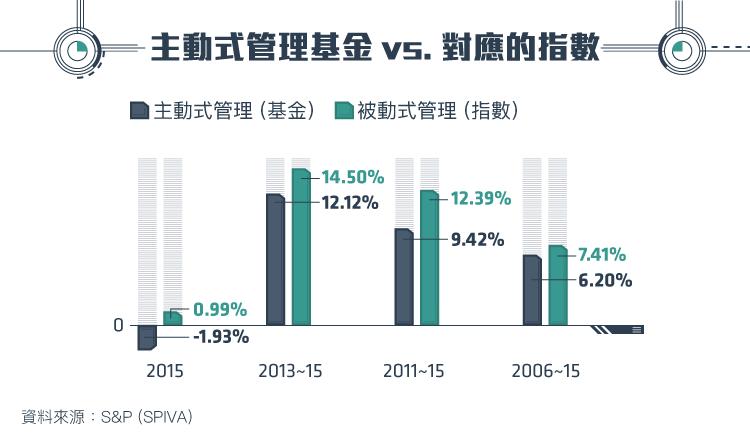金融海嘯後的新寵  被動投資的興起_內文圖-03