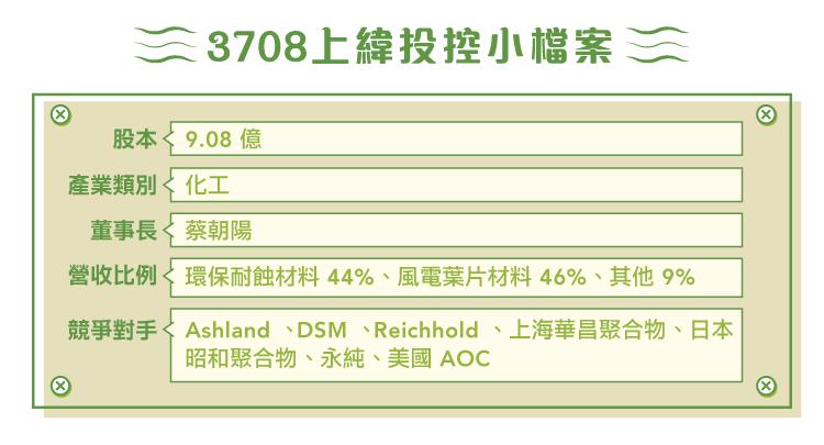 3708上緯投控-01