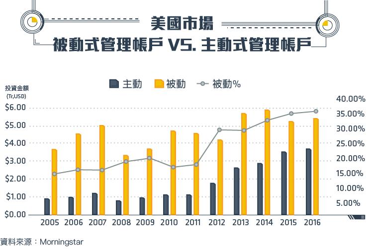 TradingValley)金融海嘯後的新寵  被動投資的興起_內文圖-01