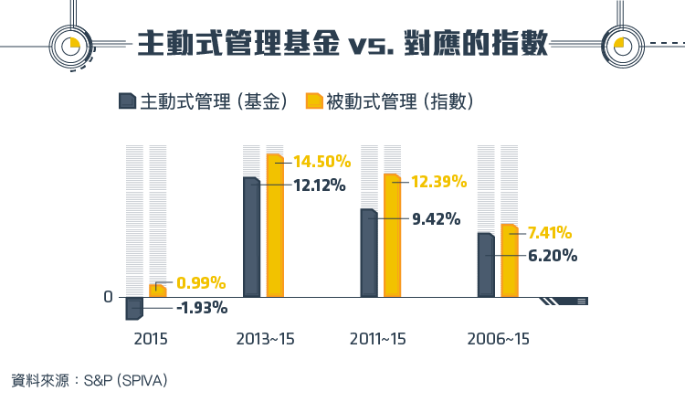 TradingValley)金融海嘯後的新寵  被動投資的興起_內文圖-03