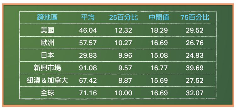 從財務比率看全球股票定價_內文圖-07