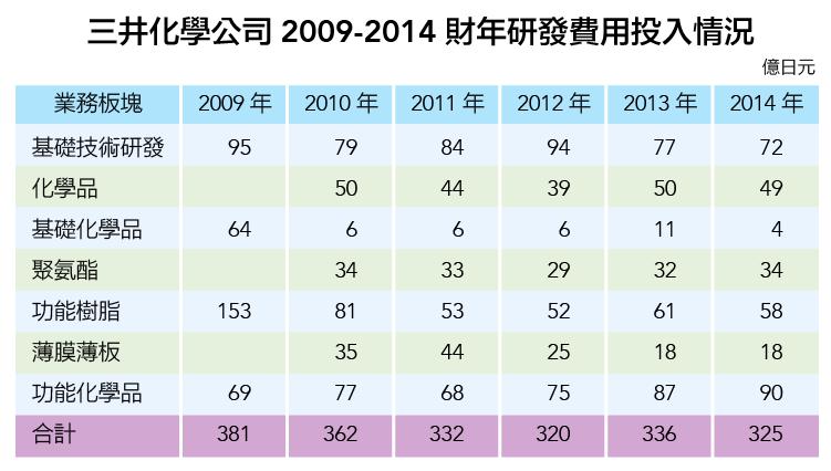 3000億日元啟示錄:從日本三井化學公司的轉型-04