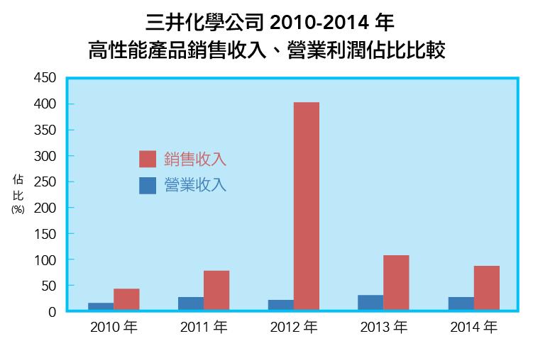 3000億日元啟示錄:從日本三井化學公司的轉型-07