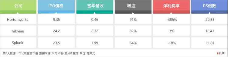 簡轉繁虎嗅網)大數據公司 Cloudera 曾估值41億,為何IPO價值腰斬?-12
