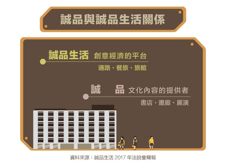 2926-誠品生活-披著文創皮的百貨通路股_內文圖-05