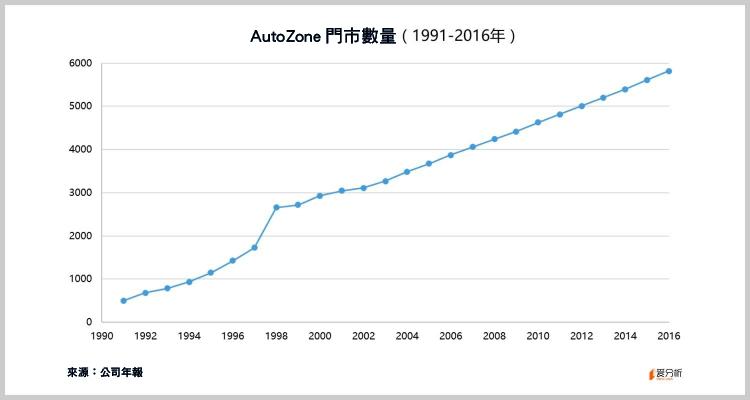 美國汽車配件零售龍頭 AutoZone  也要被亞馬遜顛覆了-08