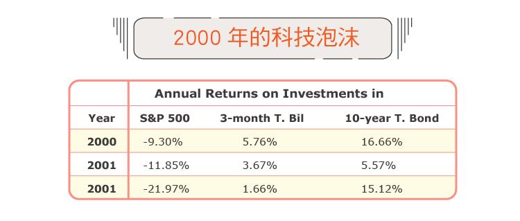 台灣阿桑)基於這三大風險考量我選擇把美股加入我的資產配置-03