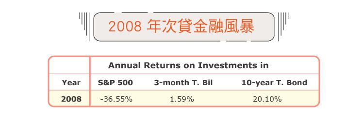 台灣阿桑)基於這三大風險考量我選擇把美股加入我的資產配置-04