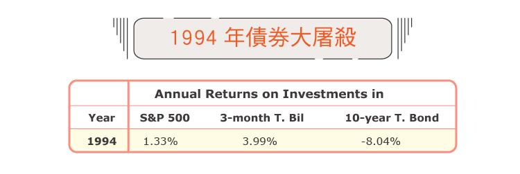 台灣阿桑)基於這三大風險考量我選擇把美股加入我的資產配置-05