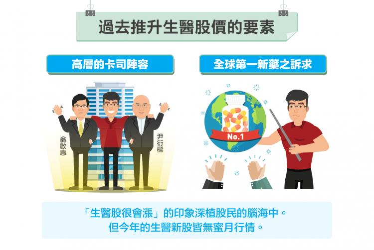 新股無蜜月-失去卡司效應的台灣生醫股-01