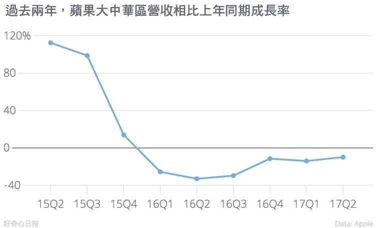 蘋果全產品銷量止跌回升 每部手機的獲利卻變少了?-05