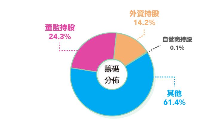 業內麵粉、業外氣體都稱王-聯華實業(1229)大解析-02
