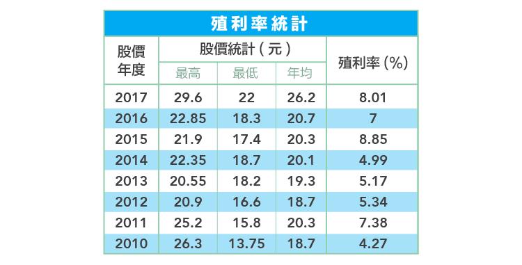 業內麵粉、業外氣體都稱王-聯華實業(1229)大解析-07