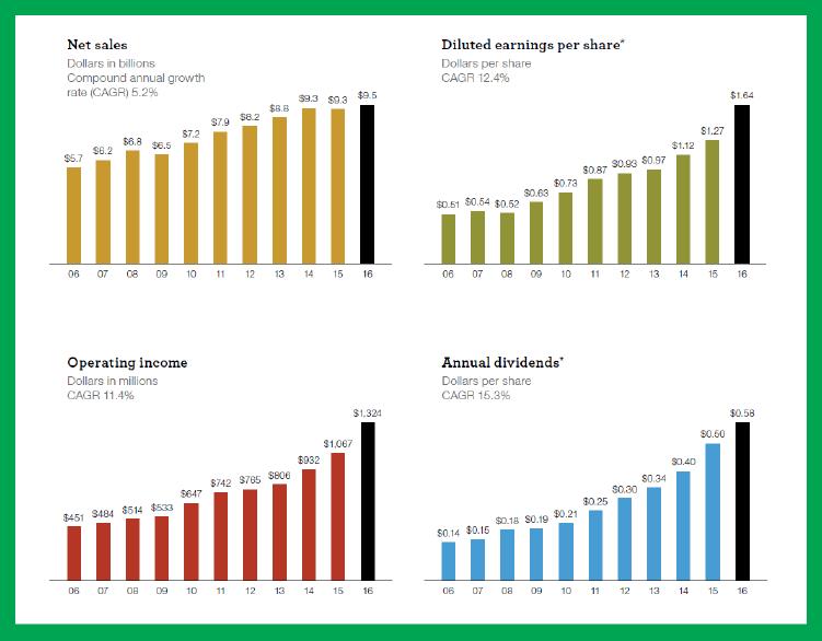 股息連續成長 51 年的食品加工廠:荷美爾食品-17