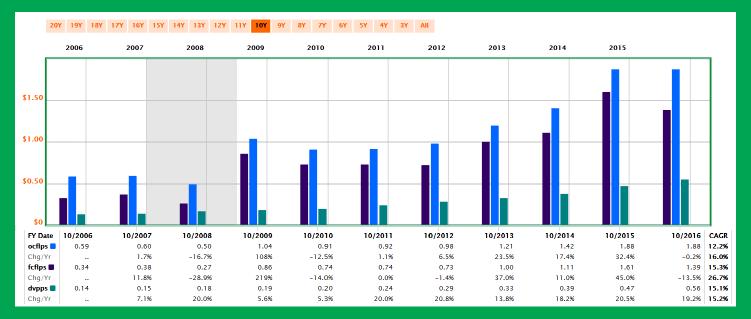 股息連續成長 51 年的食品加工廠:荷美爾食品-22