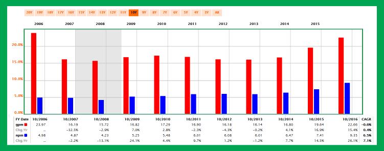 股息連續成長 51 年的食品加工廠:荷美爾食品-23