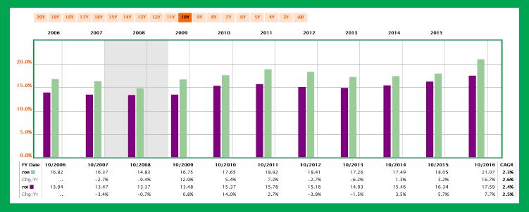 股息連續成長 51 年的食品加工廠:荷美爾食品-24