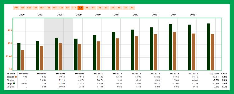 股息連續成長 51 年的食品加工廠:荷美爾食品-25