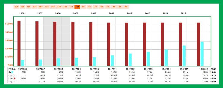股息連續成長 51 年的食品加工廠:荷美爾食品-26