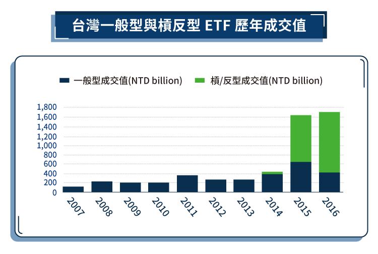 ETF的分類 - 槓反型-06
