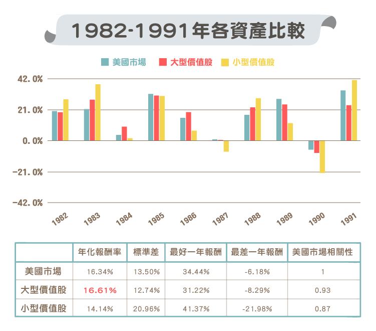 大型價值股 與 小型價值股 歷年比較-02