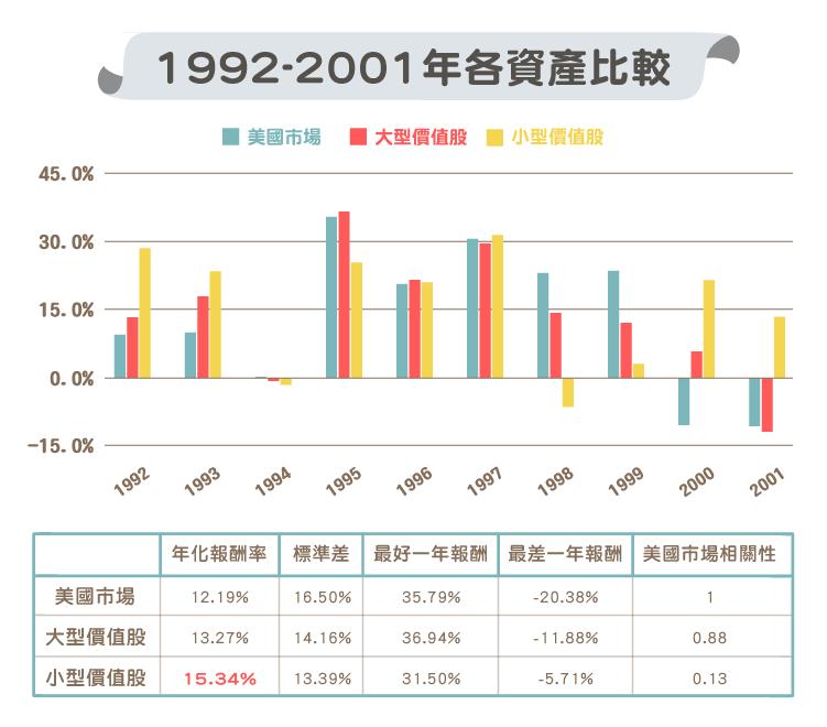大型價值股 與 小型價值股 歷年比較-03