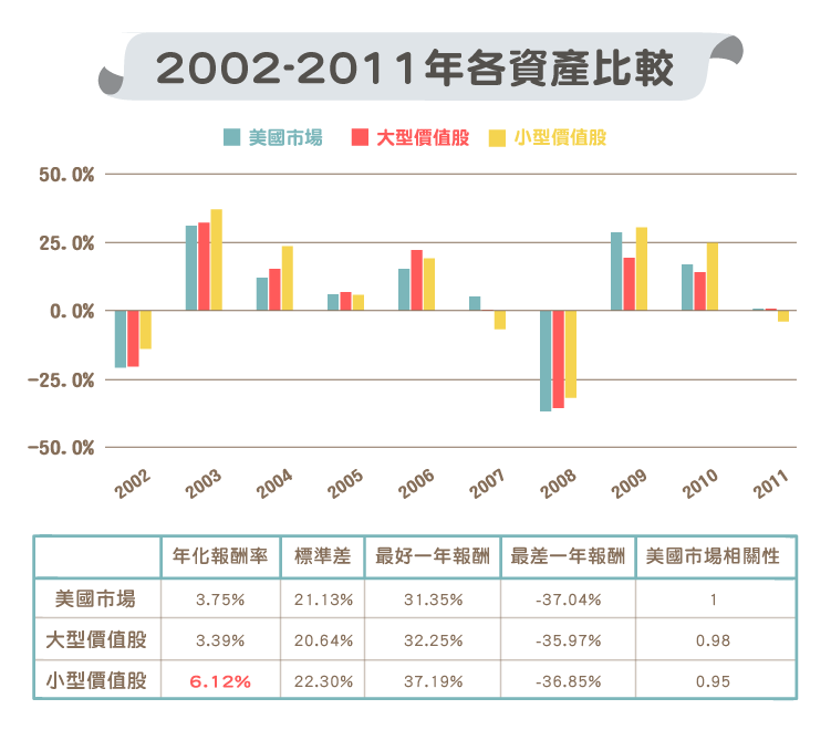 大型價值股 與 小型價值股 歷年比較-04
