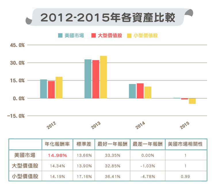 大型價值股 與 小型價值股 歷年比較-05