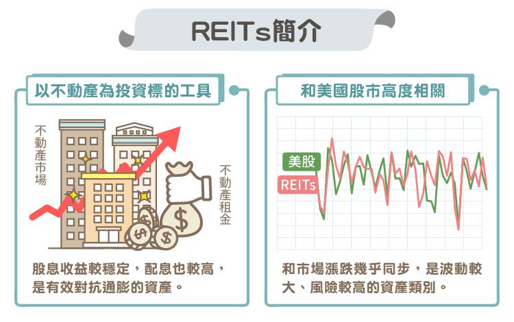 有效對抗通膨的資產:REITs 入門介紹-01