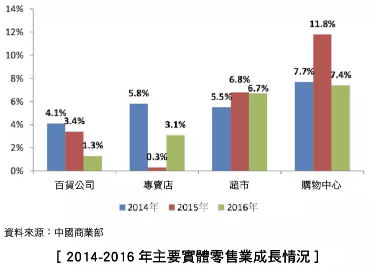 4 年735億人民幣 阿里巴巴化身為中國最大線下零售商-07