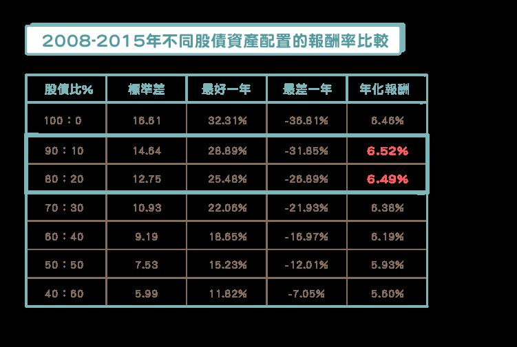 ETF-美股世界財經)波動降低會減少報酬-03