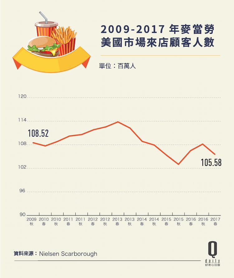 簡轉繁好奇心日報)麥當勞低價菜單明年回歸 價格戰在美國速食業仍然有效-06