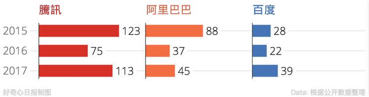 好奇心日報)騰訊發動新一輪競爭 目標是壟斷中國網路世界-08