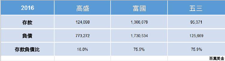 3 個資產負債表的主要指標 分析銀行股-04