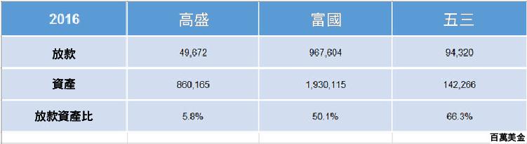 3 個資產負債表的主要指標 分析銀行股-05