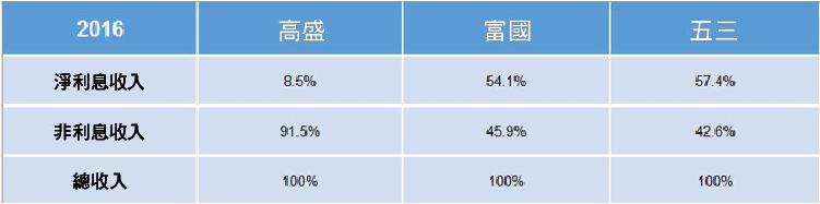 3 個資產負債表的主要指標 分析銀行股-06