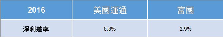 3 個資產負債表的主要指標 分析銀行股-07