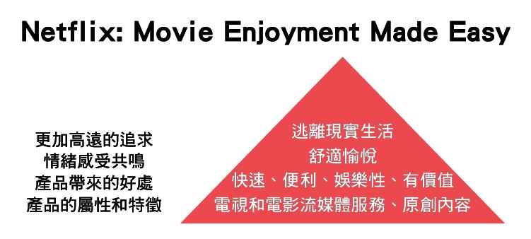 Netflix前產品副總裁揭露 平台背後的金字塔策略-08