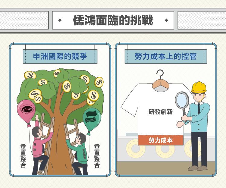 紡織股王儒鴻 (1476):透過研發整合 編織產品競爭力-02